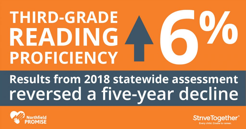 Results from 2018 statewide assessment reversed a five-year decline, with a 6% increase in third-grade reading proficiency.