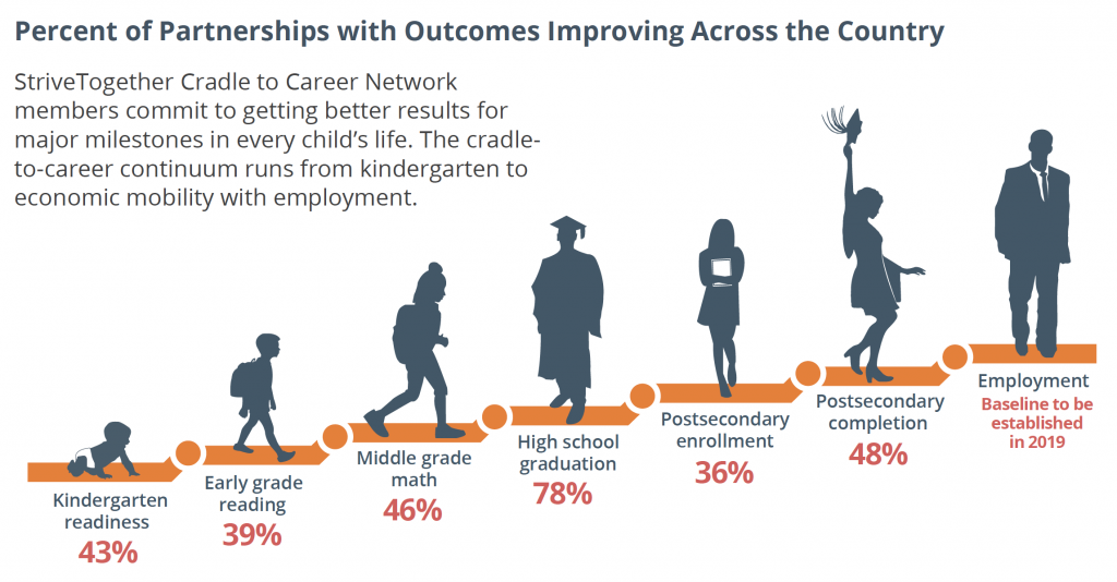 The cradle-to-career continuum runs from kindergarten to economic mobility with employment.
